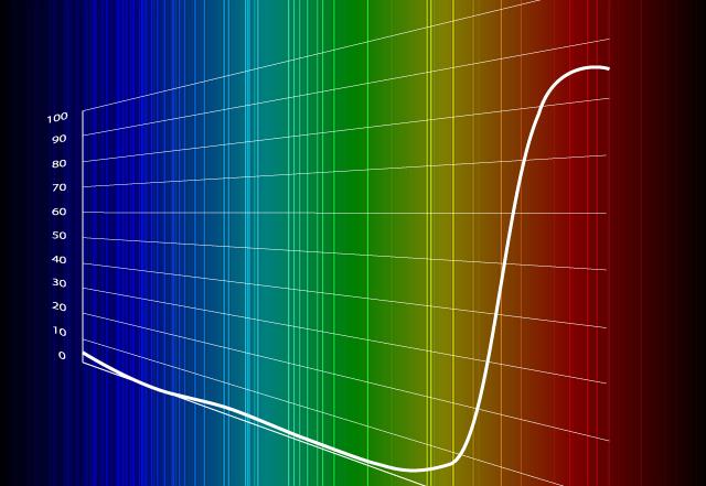 近赤外透過ブラック分散液とは?特徴や種類、活用用途を解説